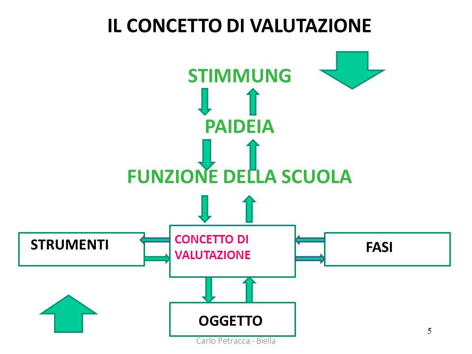 Carlo Petracca - Biella IL CONCETTO DI VALUTAZIONE STIMMUNG PAIDEIA FUNZIONE DELLA SCUOLA ST STRUMENTI CONCETTO DI VALUTAZIONE FASI OGGETTO 5