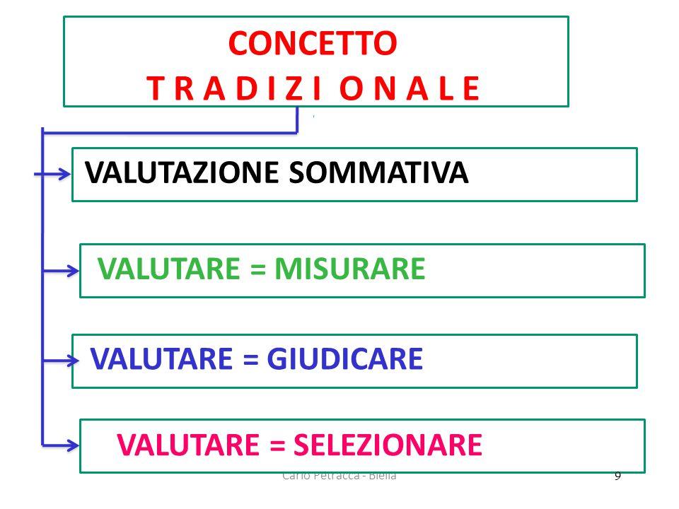 Carlo Petracca - Biella CONCETTO T R A D I Z I O N A L E VALUTAZIONE SOMMATIVA VALUTARE = MISURARE VALUTARE = GIUDICARE VALUTARE = SELEZIONARE 9