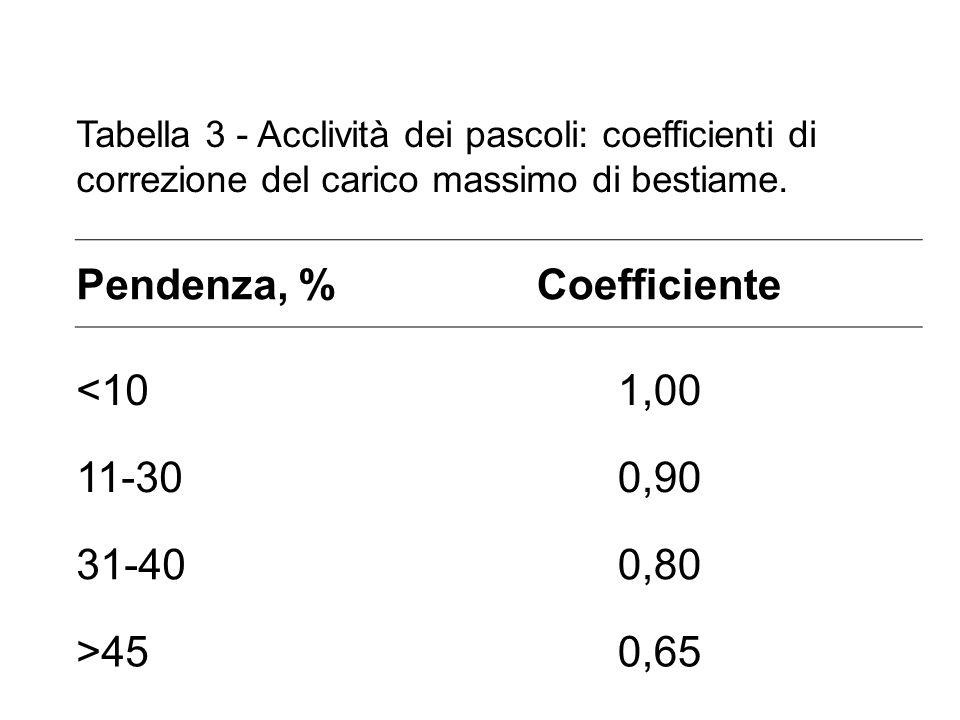 Tabella 3 - Acclività dei pascoli: coefficienti di correzione del carico massimo di bestiame.