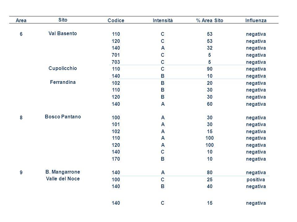 Codice indicatore temaNome indicatoreDescrizioneObiettivoMetodi di misura Unità di misura Possibile rappresentazio ne Sorgente dati E.D.1Biodiversità (B) Foreste (F)….