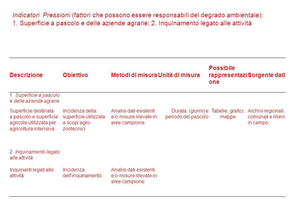 Indicatori Pressioni (fattori che possono essere responsabili del degrado ambientale): 1.