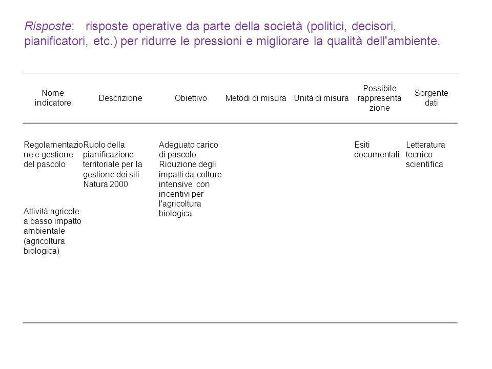 Nome indicatore DescrizioneObiettivoMetodi di misuraUnità di misura Possibile rappresenta zione Sorgente dati Regolamentazio ne e gestione del pascolo Ruolo della pianificazione territoriale per la gestione dei siti Natura 2000 Adeguato carico di pascolo.