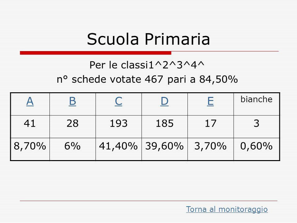 Scuola Primaria Per le classi1^2^3^4^ n° schede votate 467 pari a 84,50% ABCDE bianche 4128193185173 8,70%6%41,40%39,60%3,70%0,60% Torna al monitoragg