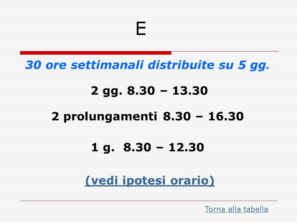 30 ore settimanali distribuite su 5 gg. 2 gg. 8.30 – 13.30 2 prolungamenti 8.30 – 16.30 1 g. 8.30 – 12.30 (vedi ipotesi orario) (vedi ipotesi orario)