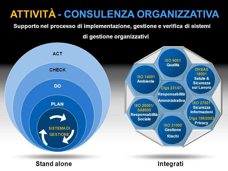 ATTIVITÀ - CONSULENZA ORGANIZZATIVA ISO 9001 Qualità ISO 14001 Ambiente ISO 27001 Sicurezza Informazioni Dlgs 196/2003 Privacy OHSAS 18001 Salute & Si
