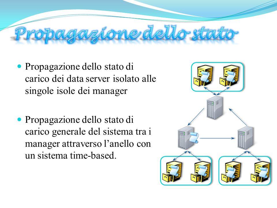 Propagazione dello stato di carico dei data server isolato alle singole isole dei manager  Propagazione dello stato di carico generale del sistema tra i manager attraverso l'anello con un sistema time-based.