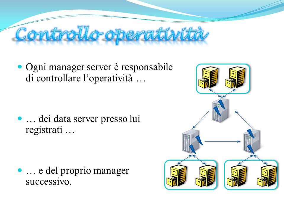  Ogni manager server è responsabile di controllare l'operatività …  … dei data server presso lui registrati …  … e del proprio manager successivo.