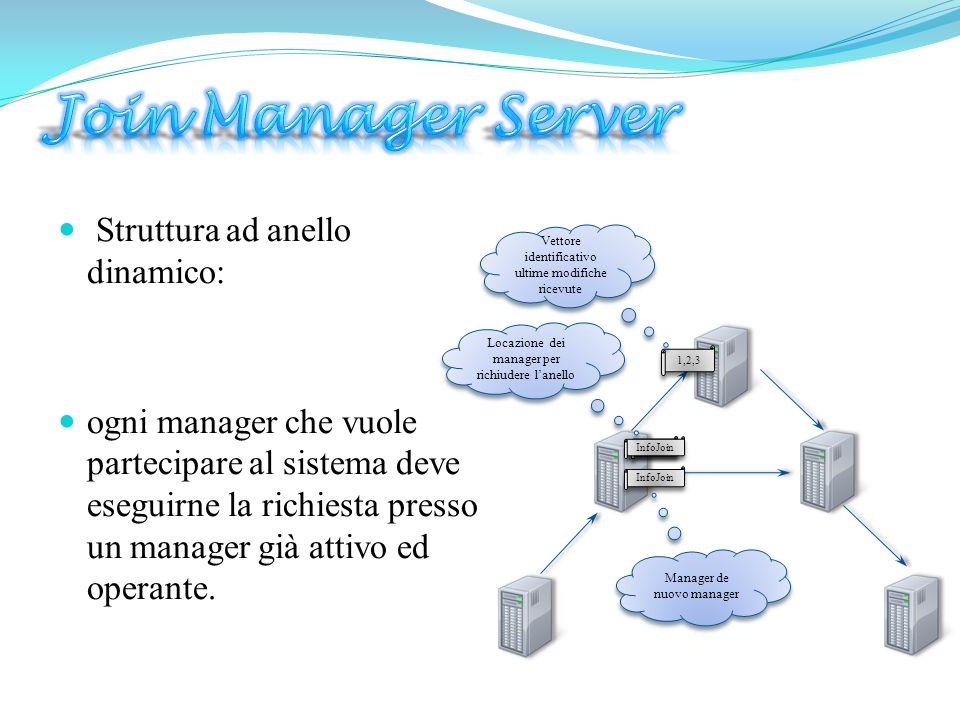  Struttura ad anello dinamico:  ogni manager che vuole partecipare al sistema deve eseguirne la richiesta presso un manager già attivo ed operante.