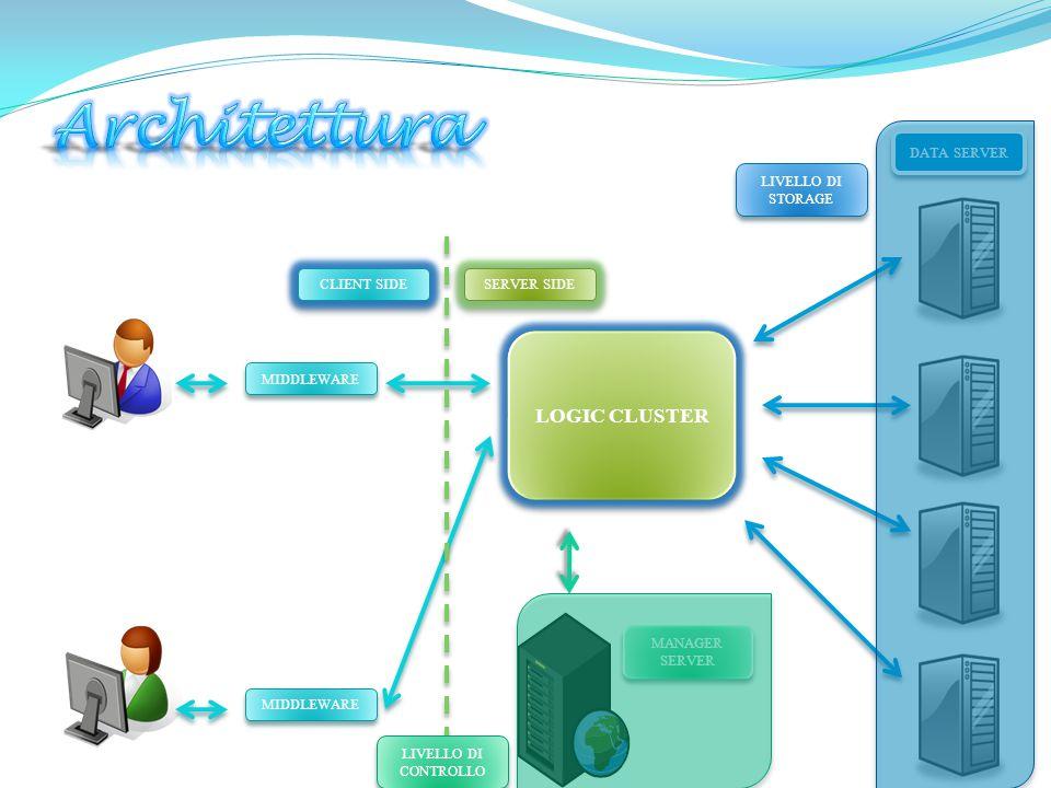 Struttura ad anello dei manager…  Ogni manager server gestisce e coordina una isola di data server …  … un DB mantiene l'indice logico dei file presenti nel file system globale.