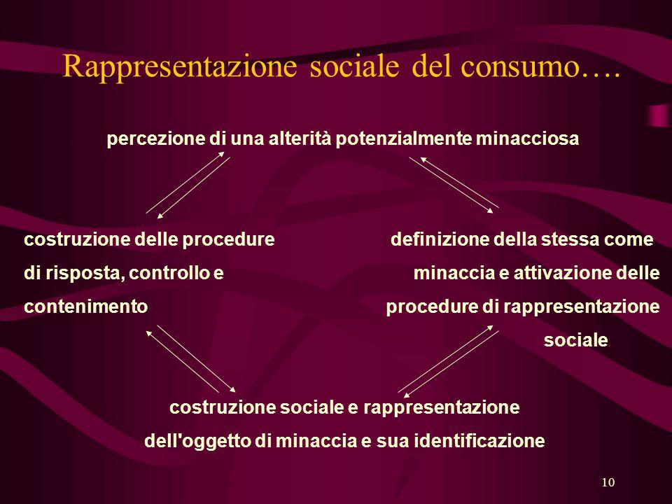 10 Rappresentazione sociale del consumo….