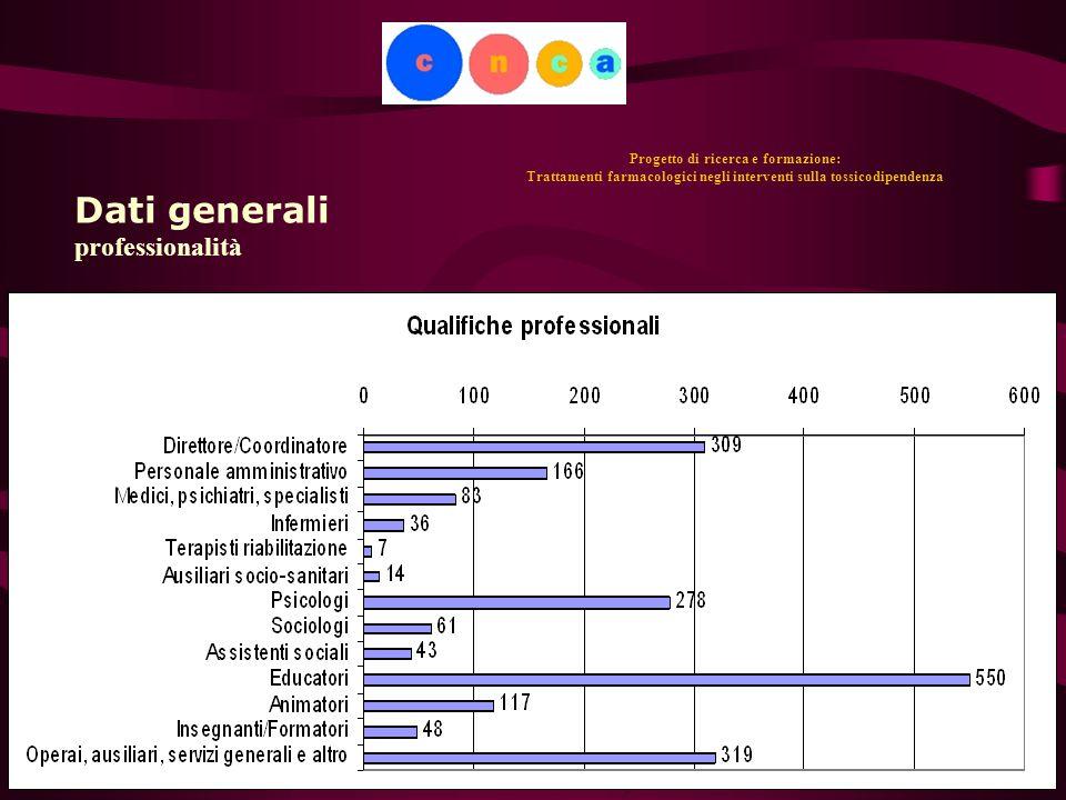 20 Progetto di ricerca e formazione: Trattamenti farmacologici negli interventi sulla tossicodipendenza Dati generali professionalità