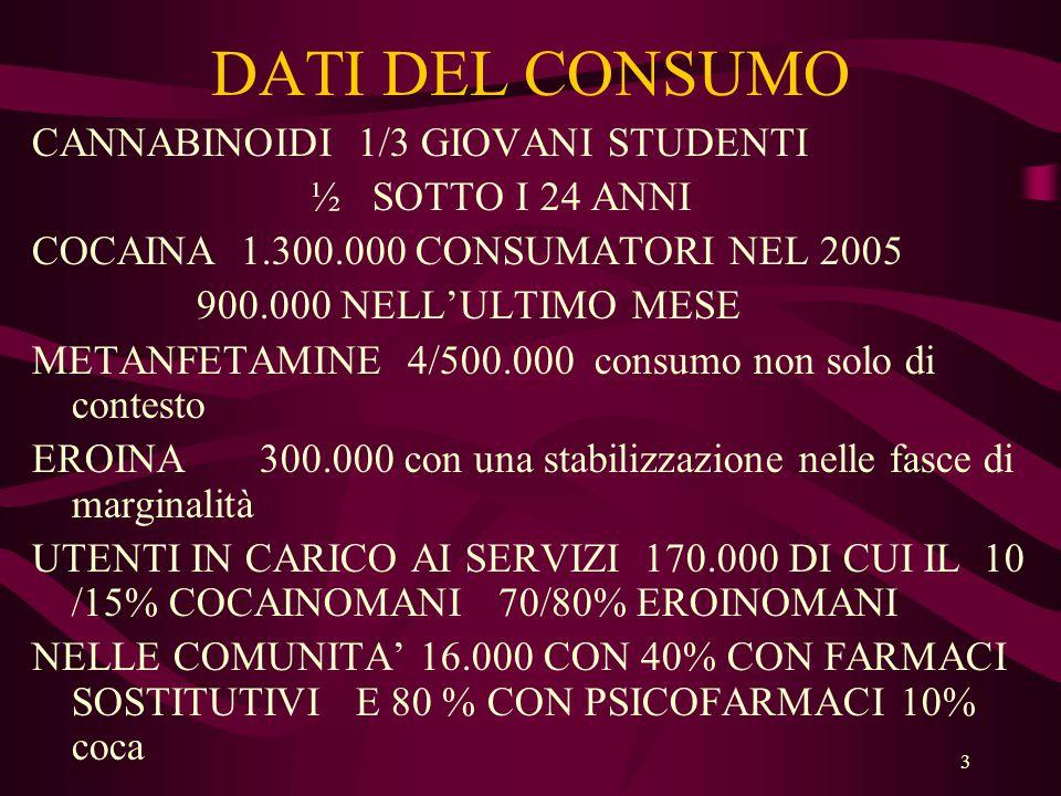3 DATI DEL CONSUMO CANNABINOIDI 1/3 GIOVANI STUDENTI ½ SOTTO I 24 ANNI COCAINA 1.300.000 CONSUMATORI NEL 2005 900.000 NELL'ULTIMO MESE METANFETAMINE 4/500.000 consumo non solo di contesto EROINA 300.000 con una stabilizzazione nelle fasce di marginalità UTENTI IN CARICO AI SERVIZI 170.000 DI CUI IL 10 /15% COCAINOMANI 70/80% EROINOMANI NELLE COMUNITA' 16.000 CON 40% CON FARMACI SOSTITUTIVI E 80 % CON PSICOFARMACI 10% coca