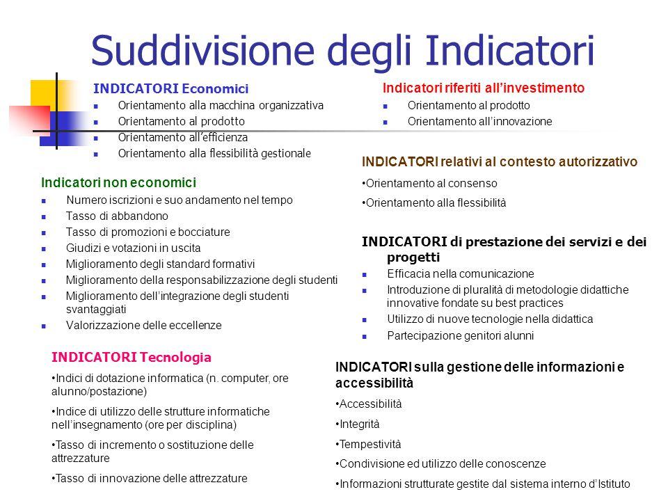 Suddivisione degli Indicatori INDICATORI Economici  Orientamento alla macchina organizzativa  Orientamento al prodotto  Orientamento all'efficienza