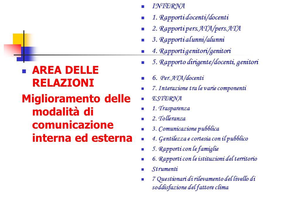  AREA DELLE RELAZIONI Miglioramento delle modalità di comunicazione interna ed esterna  INTERNA  1. Rapporti docenti/docenti  2. Rapporti pers.ATA