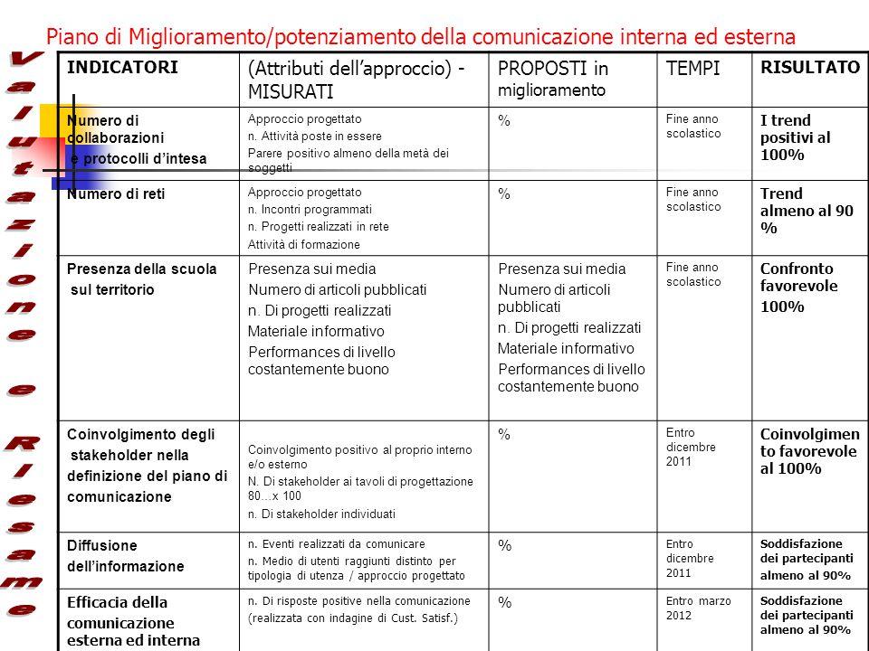 Piano di Miglioramento/potenziamento della comunicazione interna ed esterna INDICATORI (Attributi dell'approccio) - MISURATI PROPOSTI in miglioramento