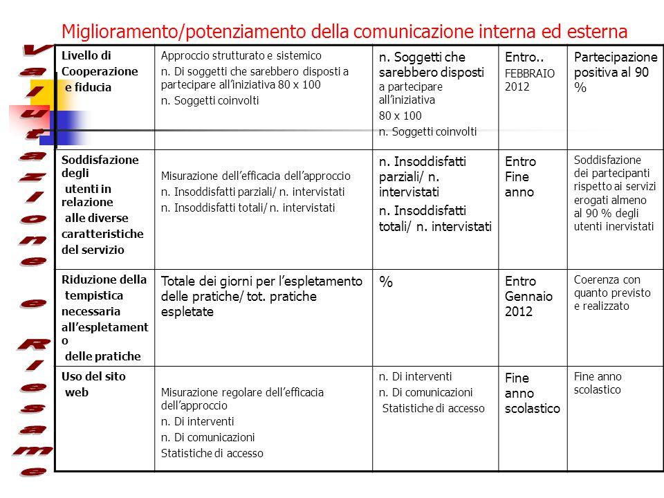Miglioramento/potenziamento della comunicazione interna ed esterna Livello di Cooperazione e fiducia Approccio strutturato e sistemico n. Di soggetti