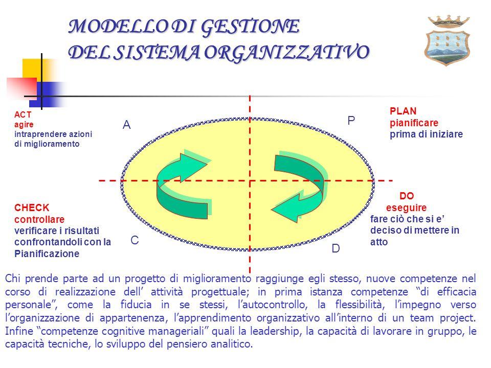 MIGLIORAMENTO CONTINUO DEL SGQ R i c c l h i i e e n s t t e e R i c c l h i i e e n s t t e e S o d d c i l i f e a n z t i e o n e S o d d c i l i f e a n z t i e o n e Misurazione, analisi, miglioramento Gestione delle risorse Responsabilità della direzione Realizzazione del prodotto Prodotto Parti interessate