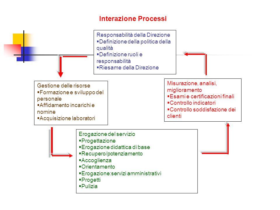Responsabilità della Direzione  Definizione della politica della qualità  Definizione ruoli e responsabilità  Riesame della Direzione Gestione dell