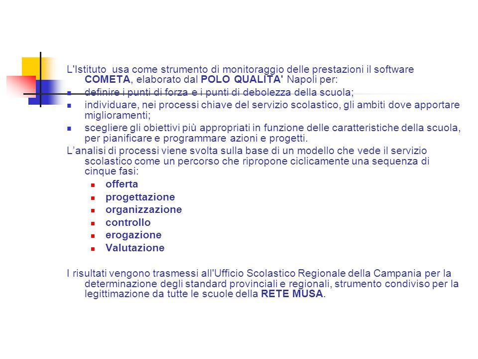 L'Istituto usa come strumento di monitoraggio delle prestazioni il software COMETA, elaborato dal POLO QUALITA' Napoli per:  definire i punti di forz