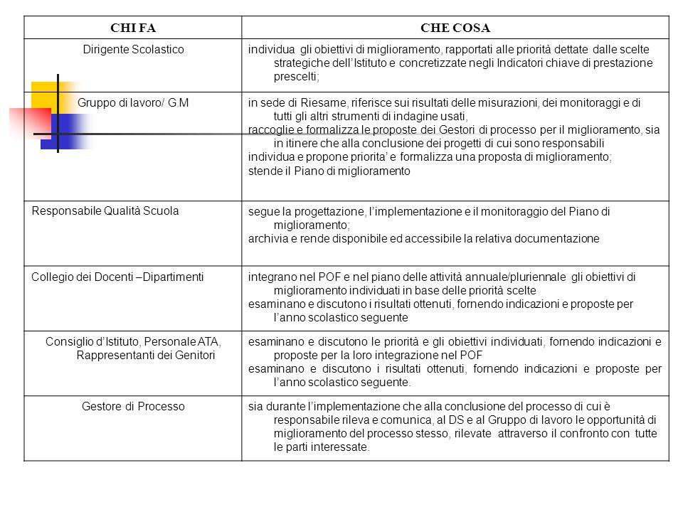 CHI FACHE COSA Dirigente Scolasticoindividua gli obiettivi di miglioramento, rapportati alle priorità dettate dalle scelte strategiche dell'Istituto e