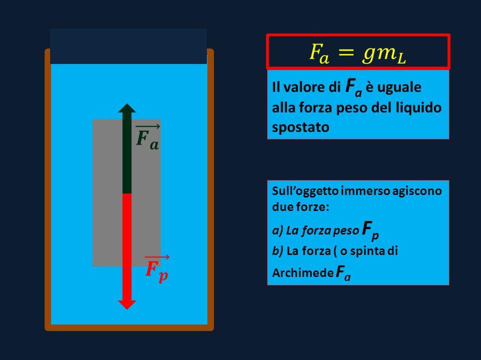 Sull'oggetto immerso agiscono due forze: a) La forza peso F p b) La forza ( o spinta di Archimede F a