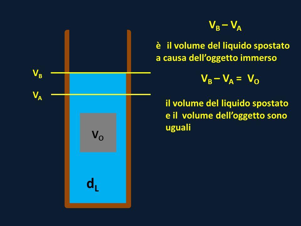 dLdL VAVA VBVB V B – V A è il volume del liquido spostato a causa dell'oggetto immerso V B – V A = V O il volume del liquido spostato e il volume dell'oggetto sono uguali VOVO