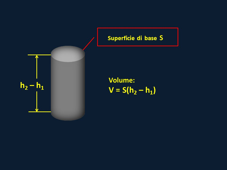 Superficie di base S h 2 – h 1 Volume: V = S(h 2 – h 1 )