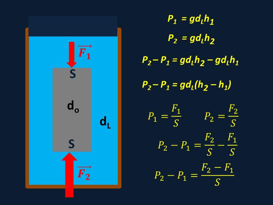 P 1 = gd L h 1 dodo P 2 – P 1 = gd L h 2 – gd L h 1 dLdL P 2 – P 1 = gd L (h 2 – h 1 ) P 2 = gd L h 2 S S