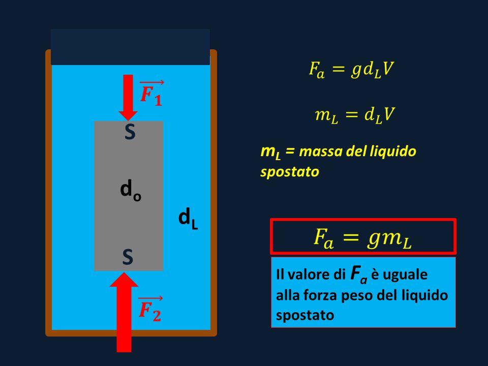 dodo dLdL S S m L = massa del liquido spostato Il valore di F a è uguale alla forza peso del liquido spostato