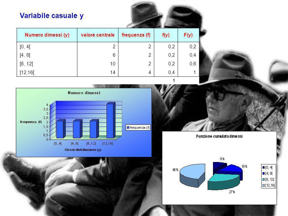 13 Analisi delle variabili casuali Numero decessi (x)valore centralefrequenza (f)f(x)F(x) [4, 10[710,1 [10, 16[1320,20,3 [16, 22[1950,50,8 [22, 28[252