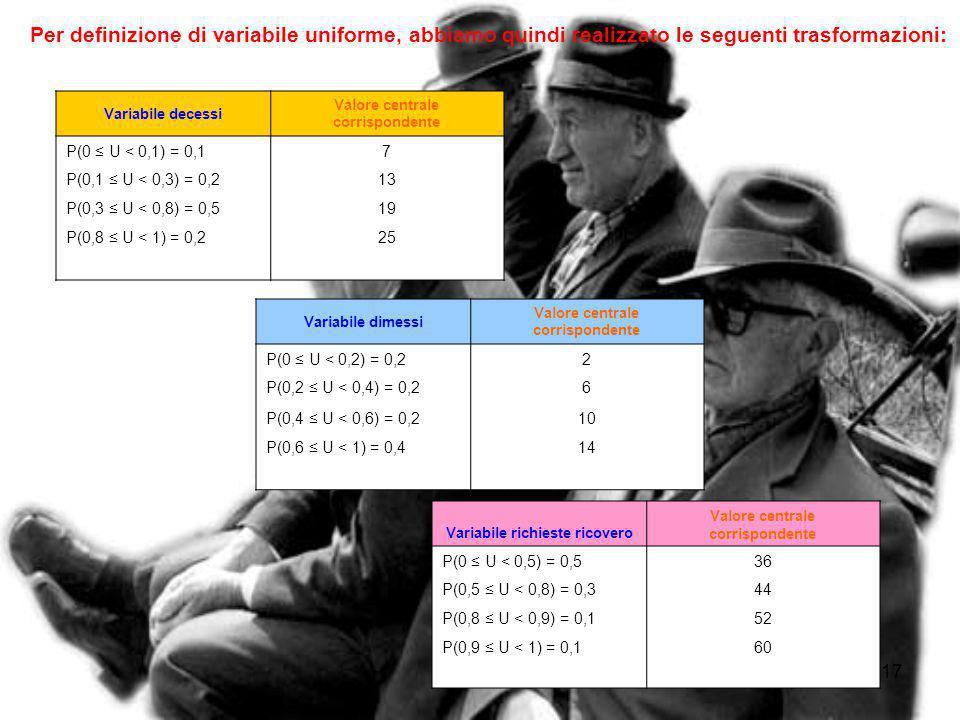 16 T rasformazione inversa U Per generare gli eventi casuali simulati secondo la densità di probabilità rilevata si introduce, per ognuna delle tre va