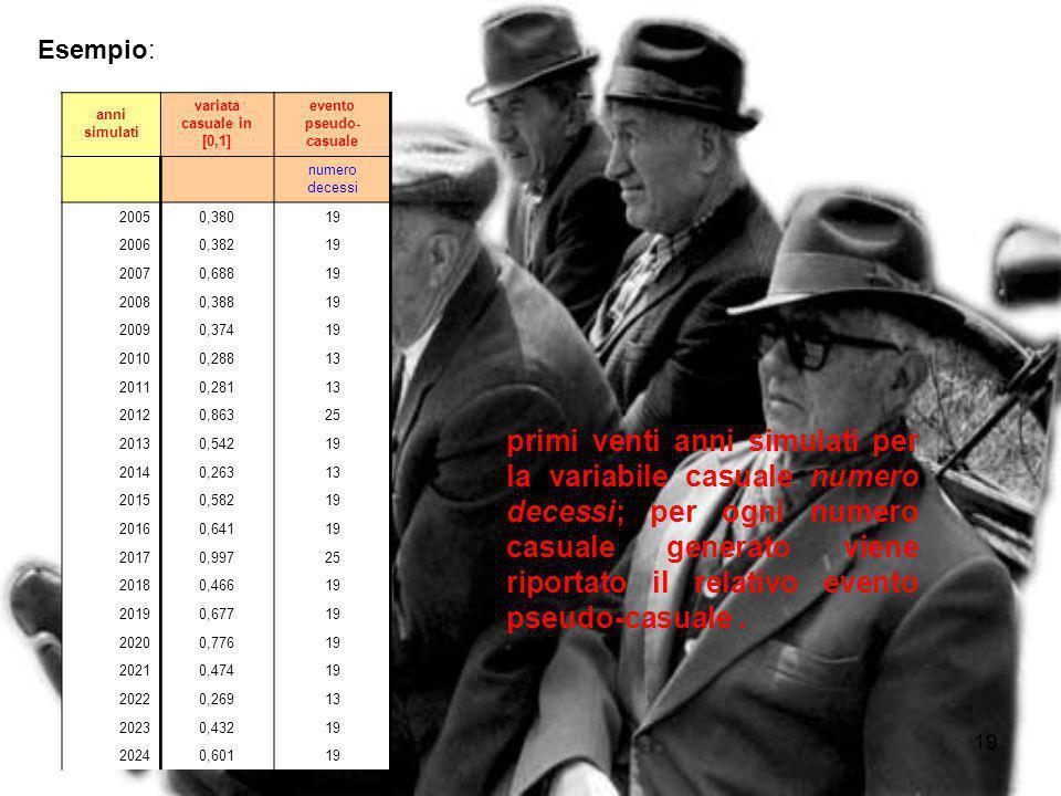 18 Generazione eventi pseudo-casuali Il tempo del nostro modello di simulazione è scandito da un orologio simulato, la cui unità di misura è l'anno. A