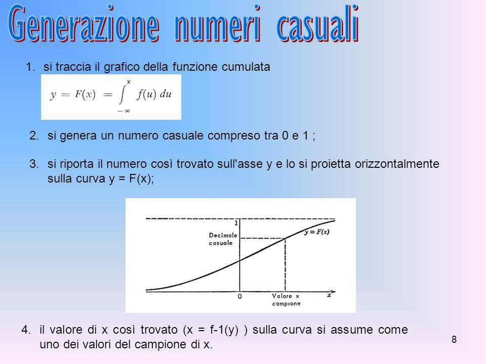 8 1.si traccia il grafico della funzione cumulata 2.si genera un numero casuale compreso tra 0 e 1 ; 3.si riporta il numero così trovato sull asse y e lo si proietta orizzontalmente sulla curva y = F(x); 4.il valore di x così trovato (x = f-1(y) ) sulla curva si assume come uno dei valori del campione di x.