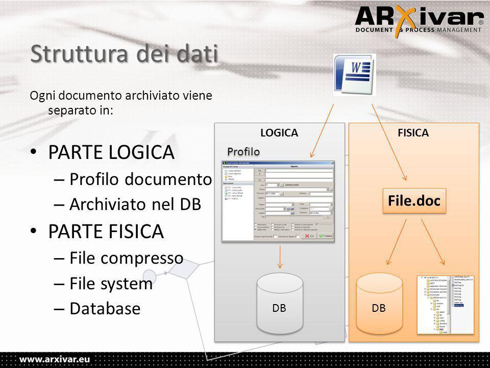 Struttura dei dati Ogni documento archiviato viene separato in: • PARTE LOGICA – Profilo documento – Archiviato nel DB • PARTE FISICA – File compresso – File system – Database FISICA File.doc DB LOGICA DB Profilo