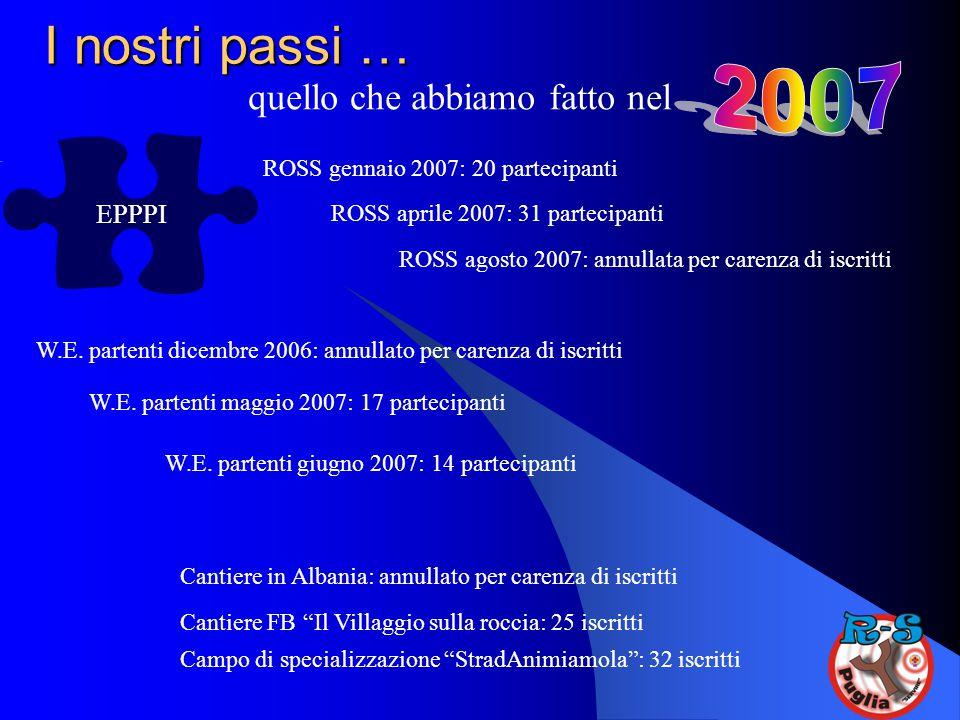 I nostri passi … quello che abbiamo fatto nel EPPPI ROSS gennaio 2007: 20 partecipanti ROSS aprile 2007: 31 partecipanti ROSS agosto 2007: annullata p