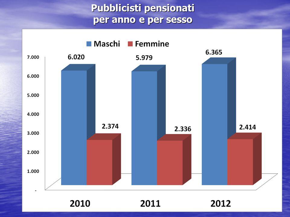 Pubblicisti pensionati per anno e per sesso