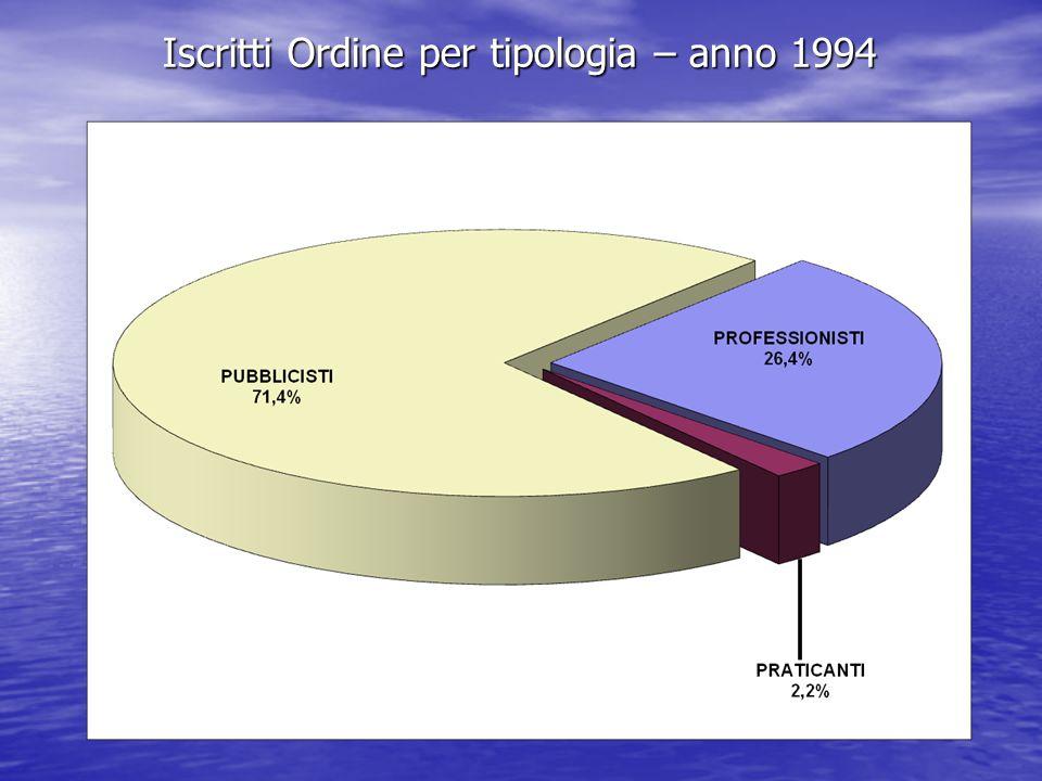 Iscritti Ordine per tipologia – anno 1994