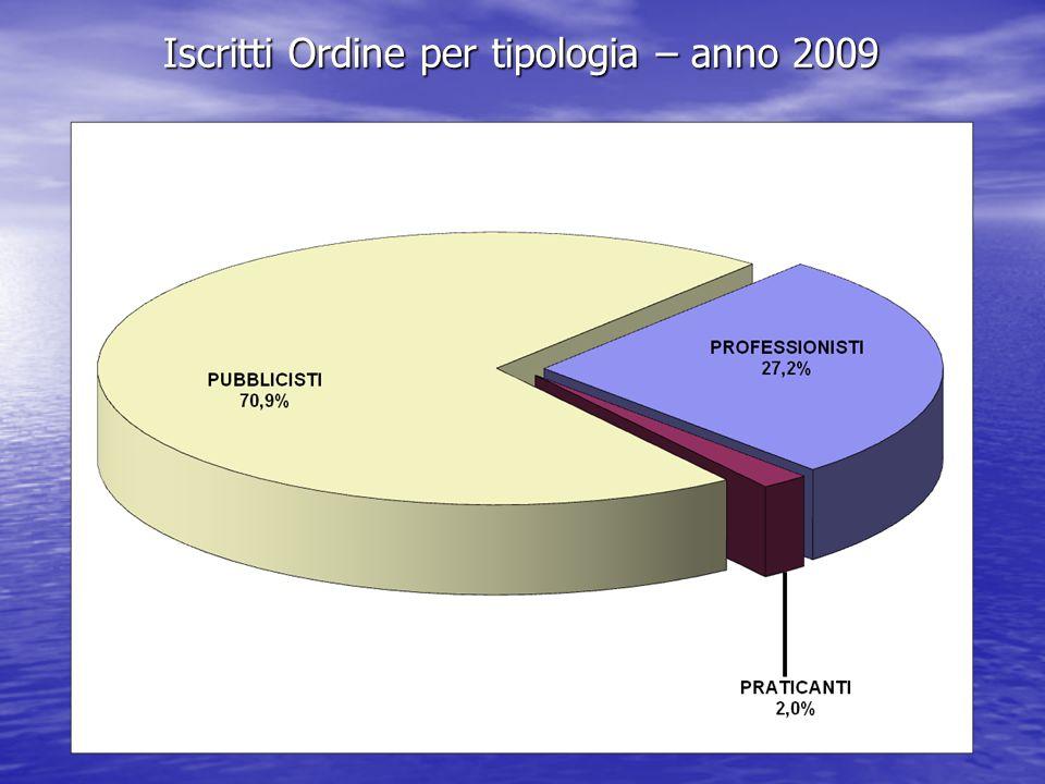 Iscritti Ordine per tipologia – anno 2009