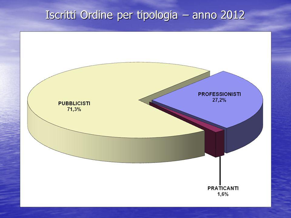 Iscritti Ordine per tipologia – anno 2012