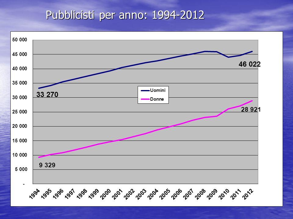 Pubblicisti per anno: 1994-2012