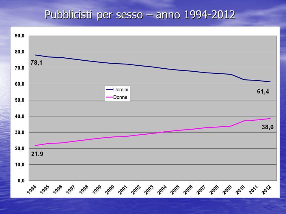Pubblicisti per sesso – anno 1994-2012