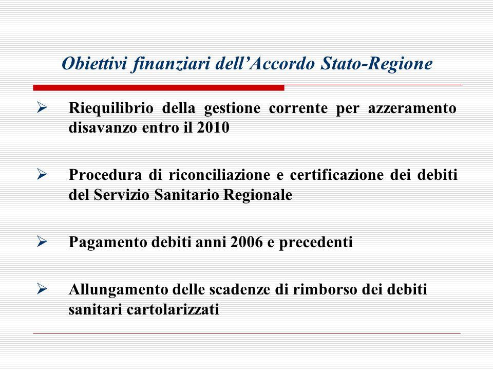 Obiettivi finanziari dell'Accordo Stato-Regione  Riequilibrio della gestione corrente per azzeramento disavanzo entro il 2010  Procedura di riconciliazione e certificazione dei debiti del Servizio Sanitario Regionale  Pagamento debiti anni 2006 e precedenti  Allungamento delle scadenze di rimborso dei debiti sanitari cartolarizzati