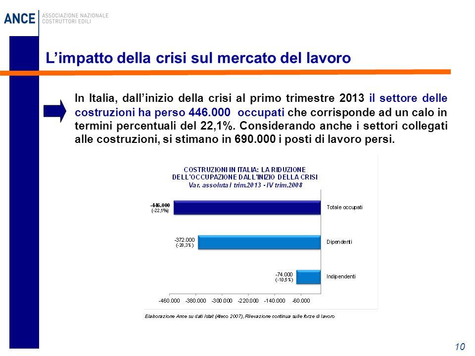 10 L'impatto della crisi sul mercato del lavoro In Italia, dall'inizio della crisi al primo trimestre 2013 il settore delle costruzioni ha perso 446.000 occupati che corrisponde ad un calo in termini percentuali del 22,1%.