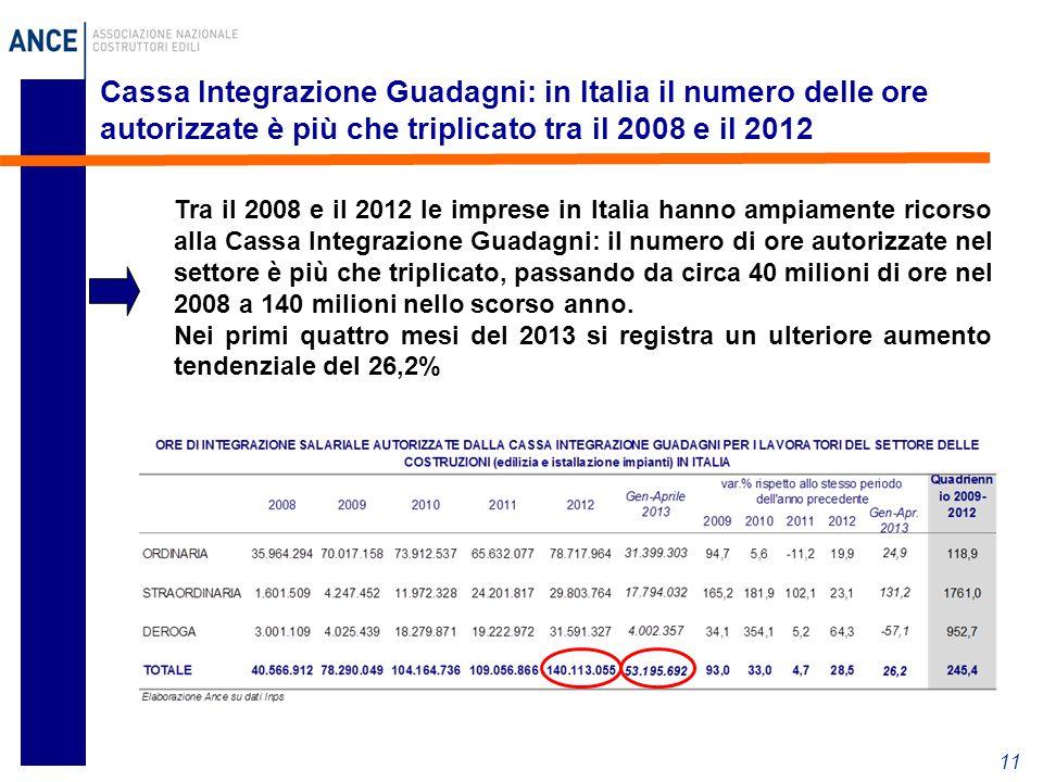11 Cassa Integrazione Guadagni: in Italia il numero delle ore autorizzate è più che triplicato tra il 2008 e il 2012 Tra il 2008 e il 2012 le imprese in Italia hanno ampiamente ricorso alla Cassa Integrazione Guadagni: il numero di ore autorizzate nel settore è più che triplicato, passando da circa 40 milioni di ore nel 2008 a 140 milioni nello scorso anno.