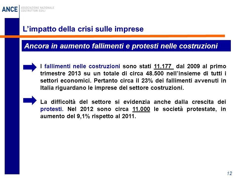 12 L'impatto della crisi sulle imprese I fallimenti nelle costruzioni sono stati 11.177 dal 2009 al primo trimestre 2013 su un totale di circa 48.500 nell'insieme di tutti i settori economici.
