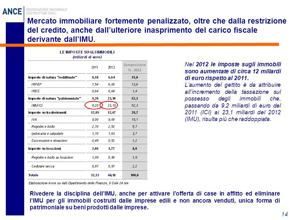 14 Mercato immobiliare fortemente penalizzato, oltre che dalla restrizione del credito, anche dall'ulteriore inasprimento del carico fiscale derivante dall'IMU.