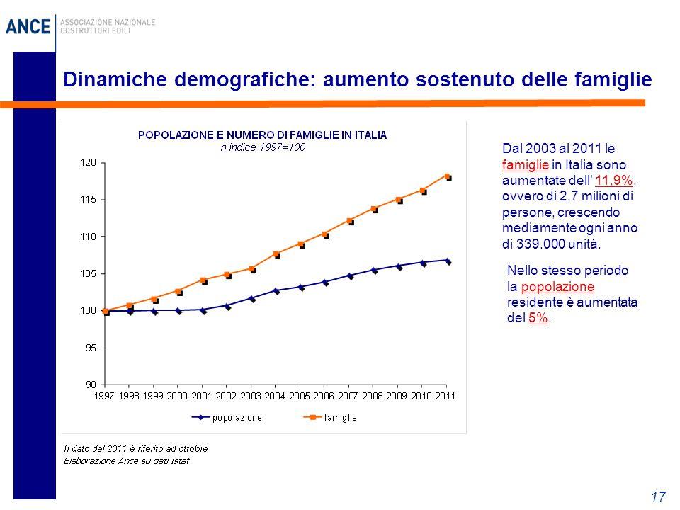 17 Dinamiche demografiche: aumento sostenuto delle famiglie Dal 2003 al 2011 le famiglie in Italia sono aumentate dell' 11,9%, ovvero di 2,7 milioni di persone, crescendo mediamente ogni anno di 339.000 unità.