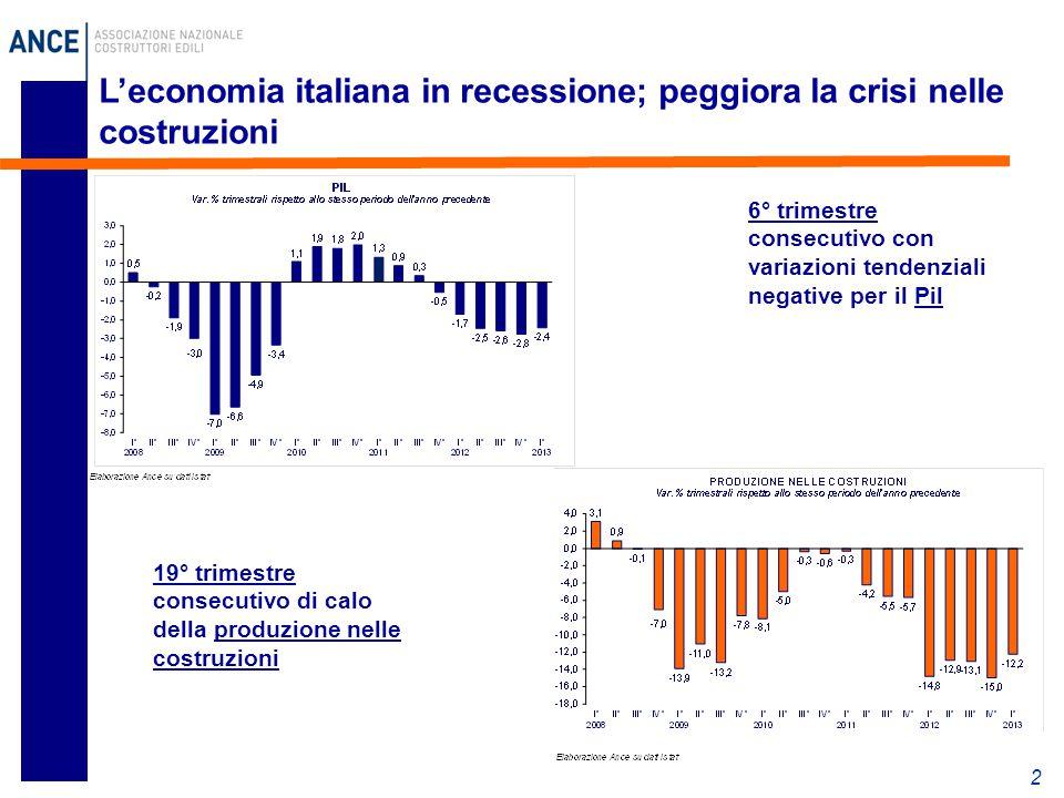 L'economia italiana in recessione; peggiora la crisi nelle costruzioni 2 6° trimestre consecutivo con variazioni tendenziali negative per il Pil 19° trimestre consecutivo di calo della produzione nelle costruzioni