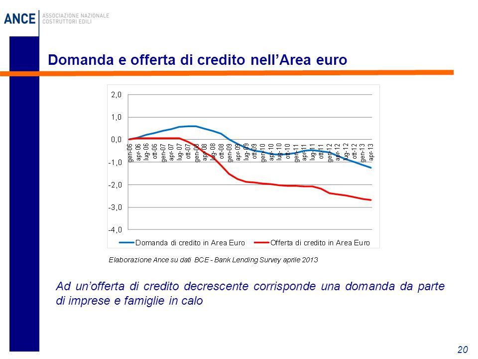 20 Domanda e offerta di credito nell'Area euro Ad un'offerta di credito decrescente corrisponde una domanda da parte di imprese e famiglie in calo