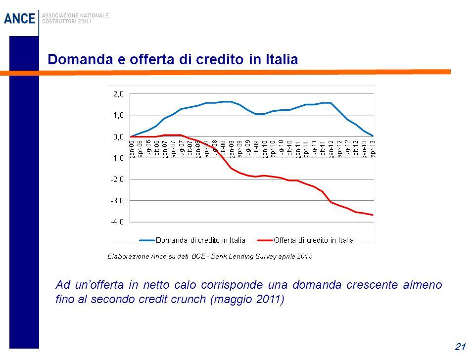 21 Domanda e offerta di credito in Italia Ad un'offerta in netto calo corrisponde una domanda crescente almeno fino al secondo credit crunch (maggio 2011)
